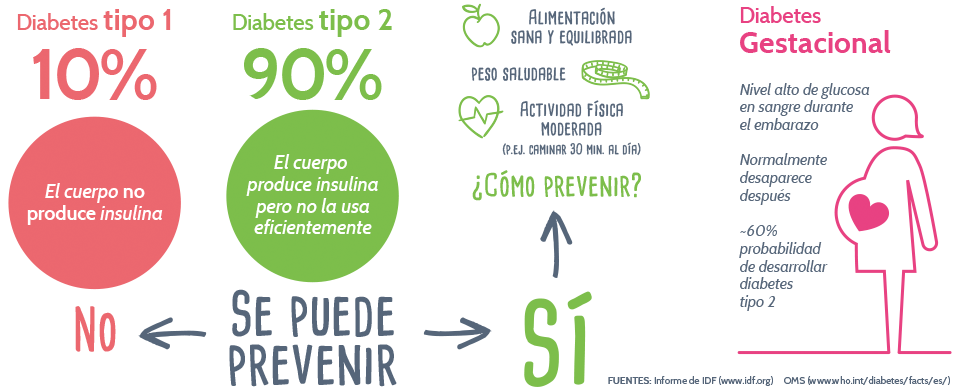 Test de riesgo genético diabetes tipo 2