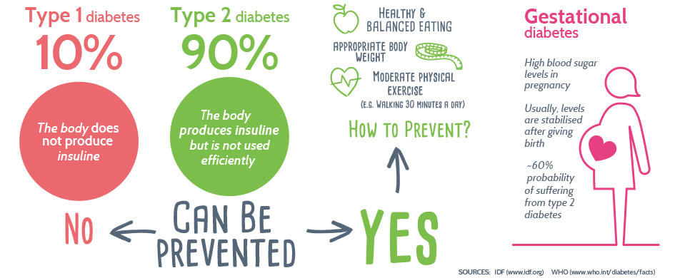 Preventing Diabetes Naturally (Type 2, Diet, Causes, Symptoms)
