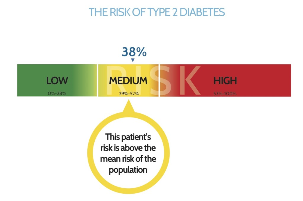 risk test diabetes