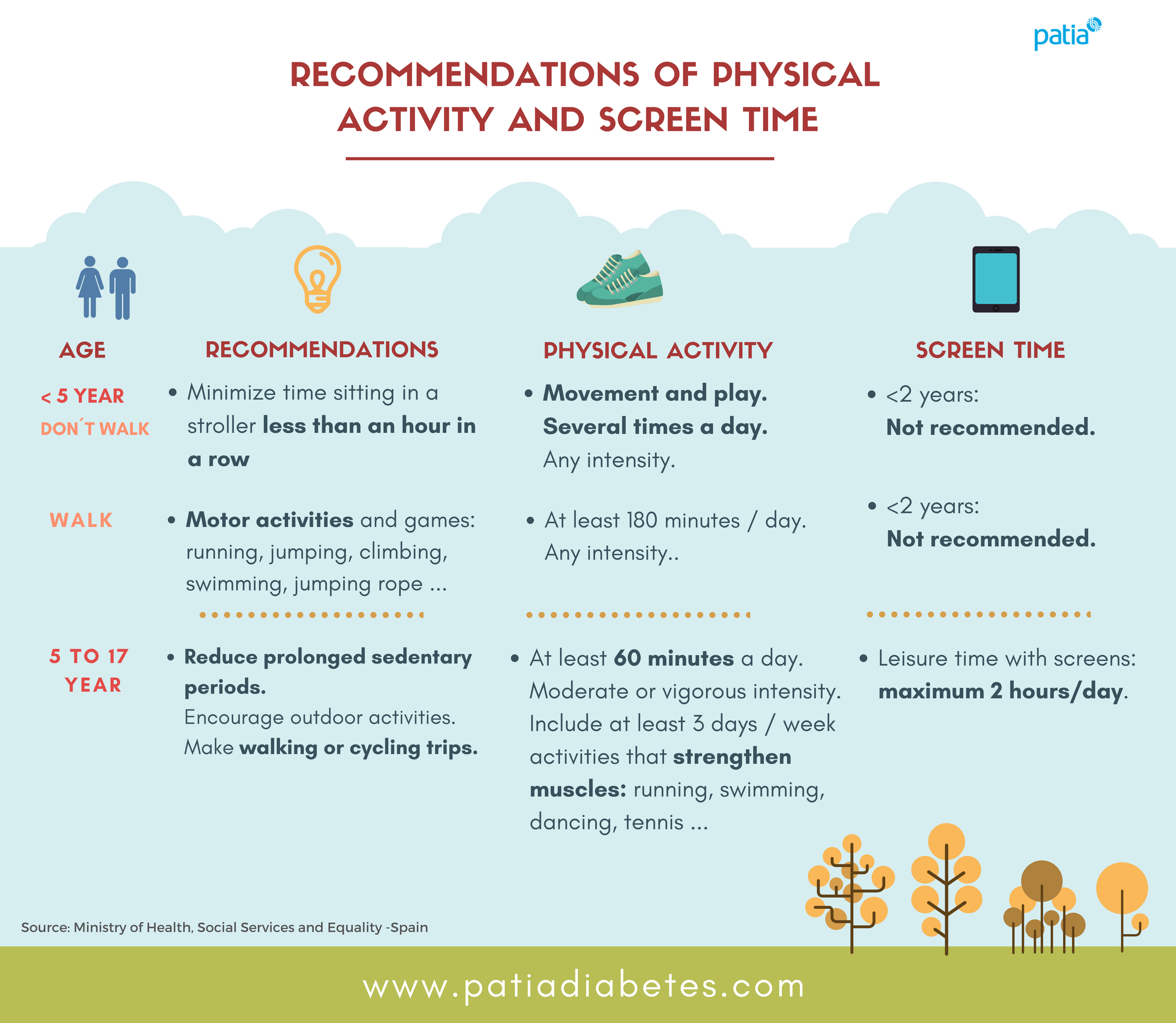 Physical activity sedentarism childhood obesity