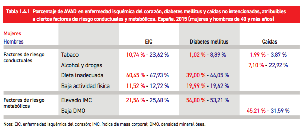 empresa saludable prevenir diabetes 2