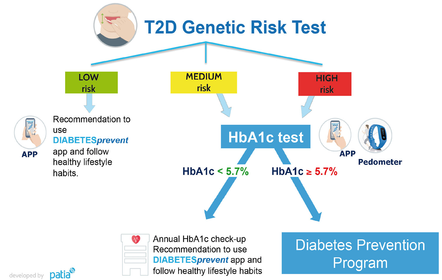 Prevention protocol t2d