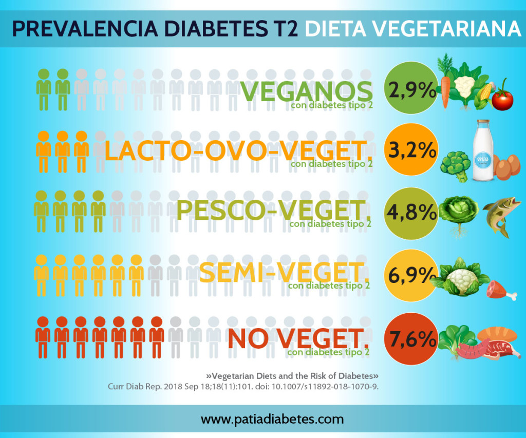 Prevalencia de diabetes en dieta vegetariana