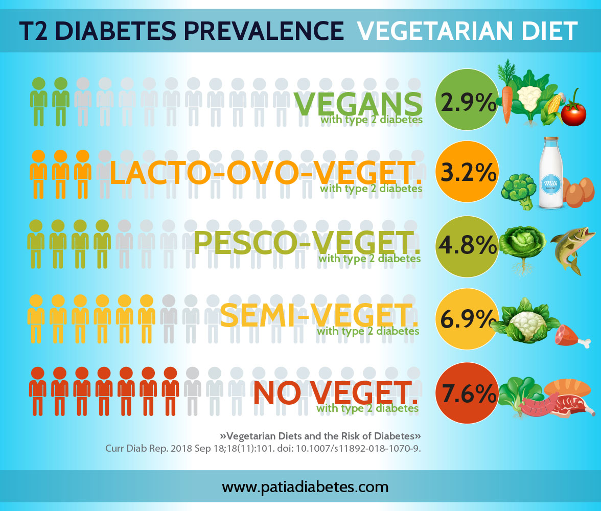 Vegetarian diet diabetes vegan