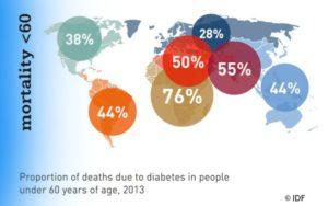 Mortalidad diabetes